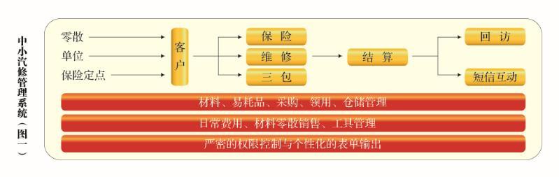 主要业务流程图